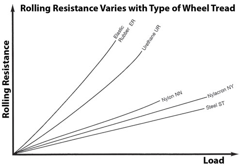 Rolling Resistance Chart